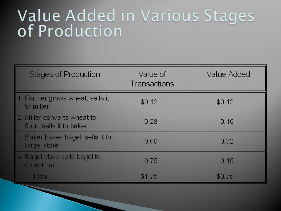 Value Added in Various Stages of Production