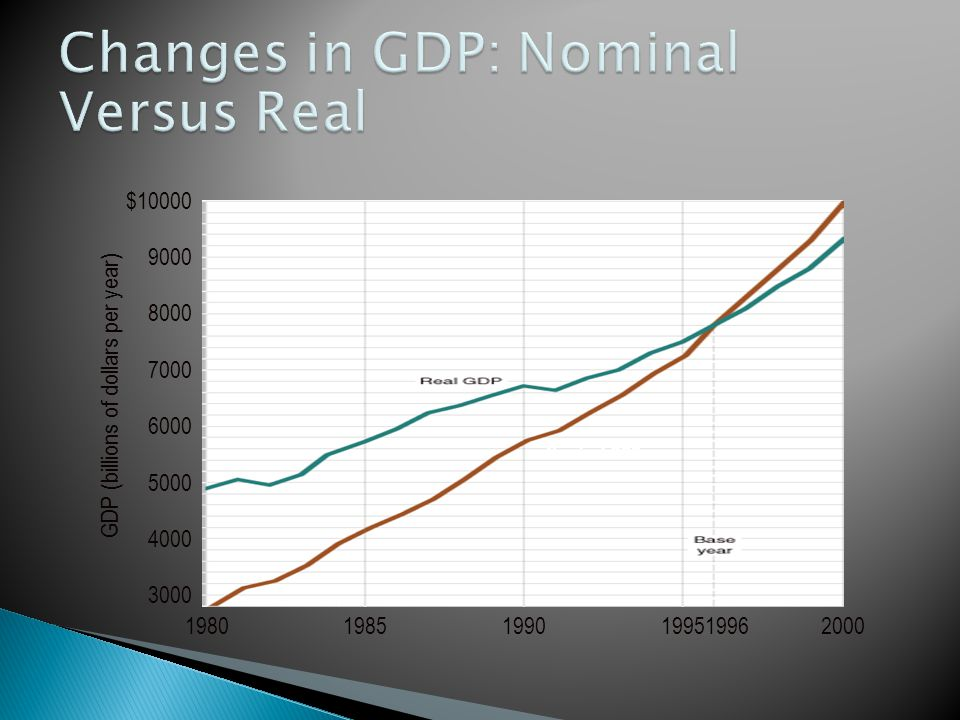 Changes in GDP: Nominal Versus Real