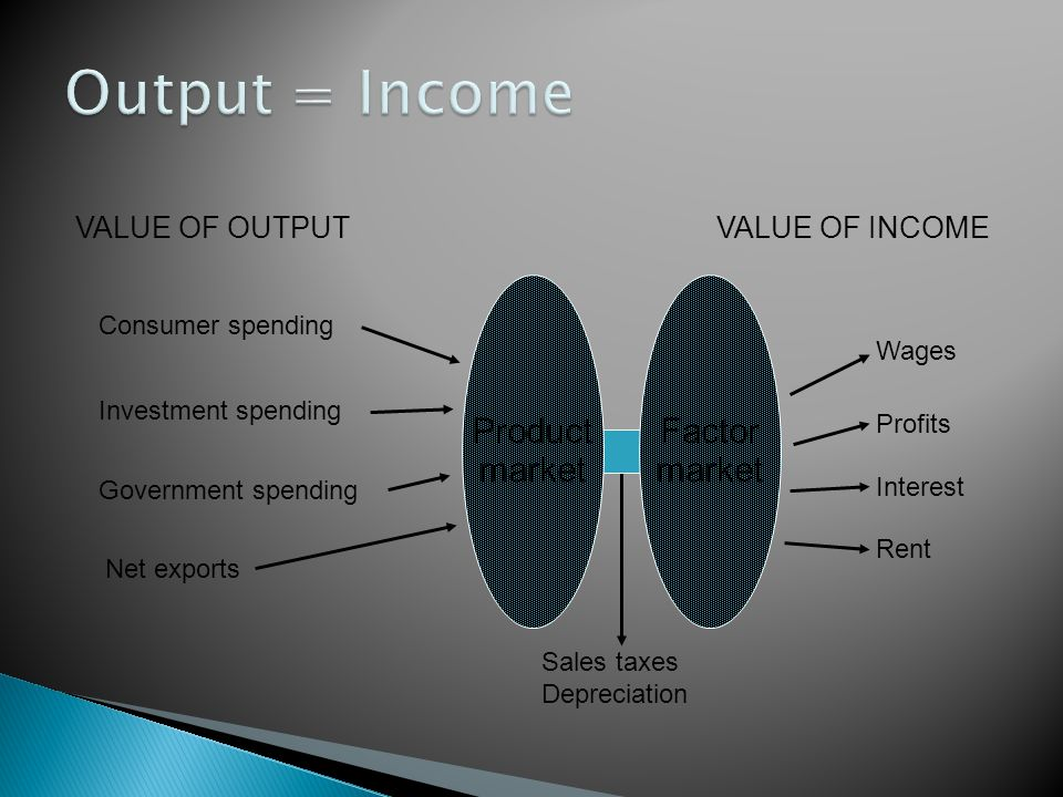 Output = Income Factor market Product market VALUE OF INCOME