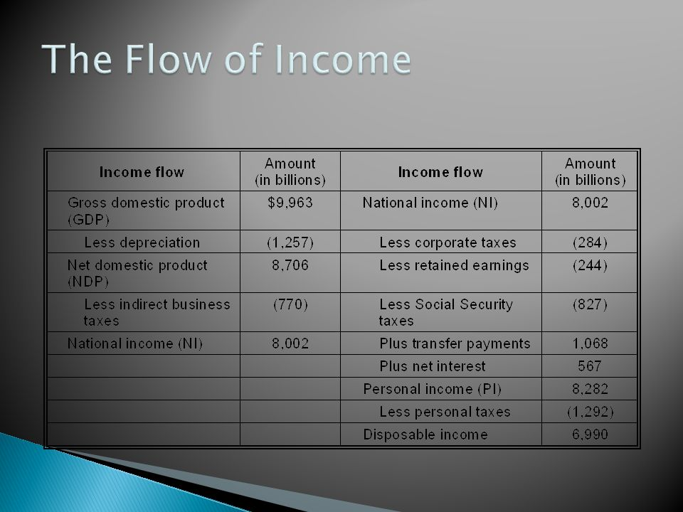 The Flow of Income