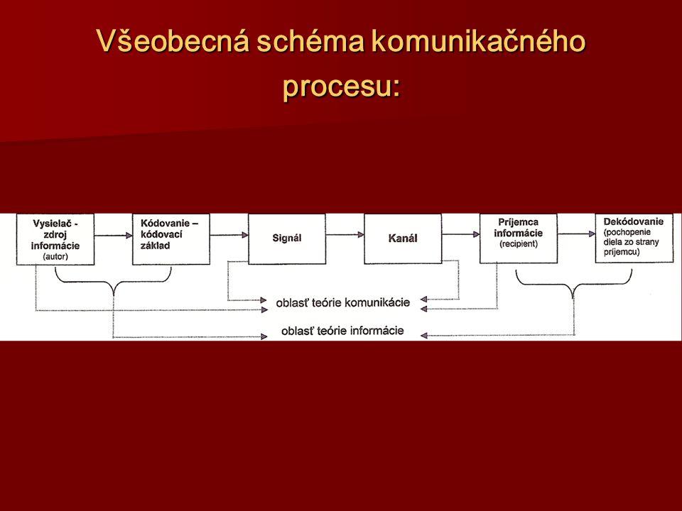 Všeobecná schéma komunikačného procesu: