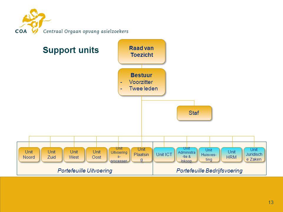 Support units Portefeuille Bedrijfsvoering Portefeuille Uitvoering
