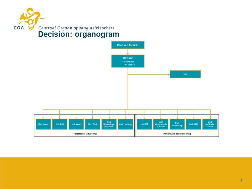 Decision: organogram