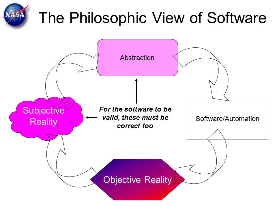 The Philosophic View of Software