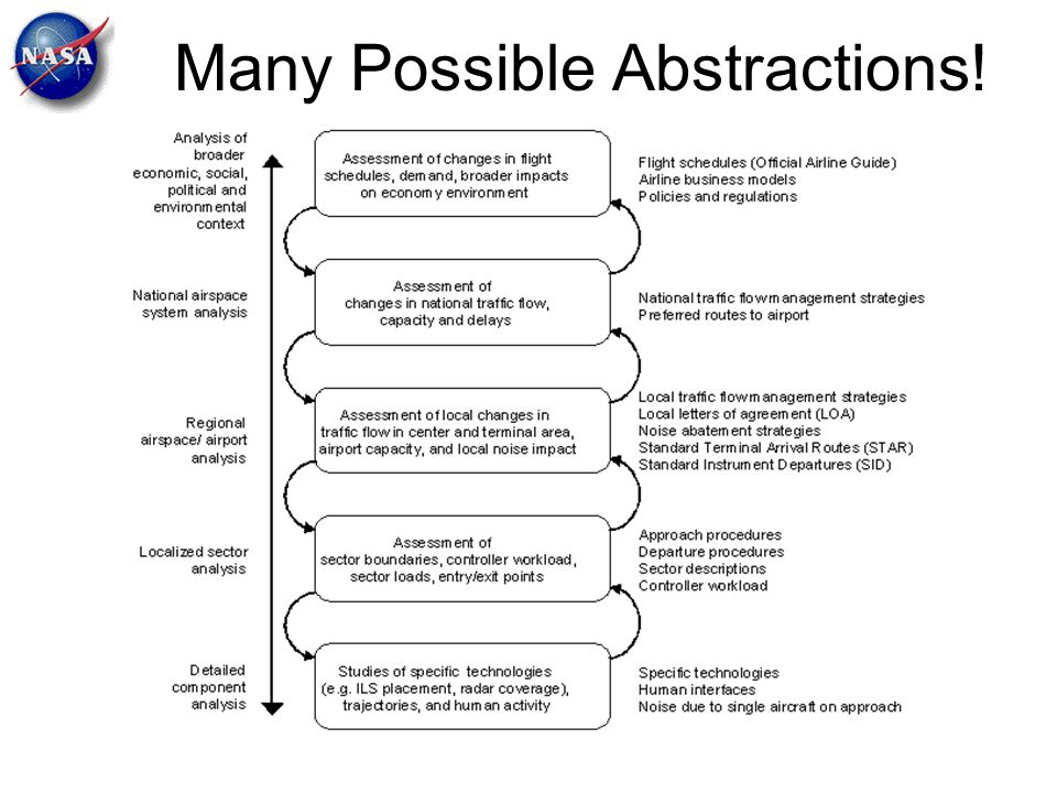 Many Possible Abstractions!