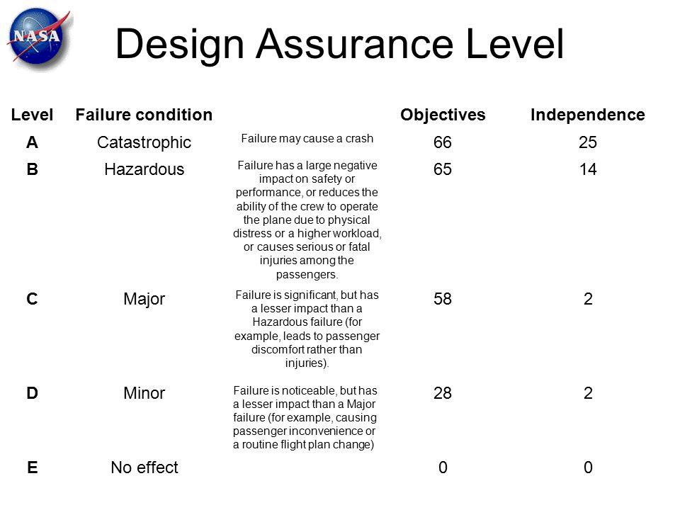 Design Assurance Level