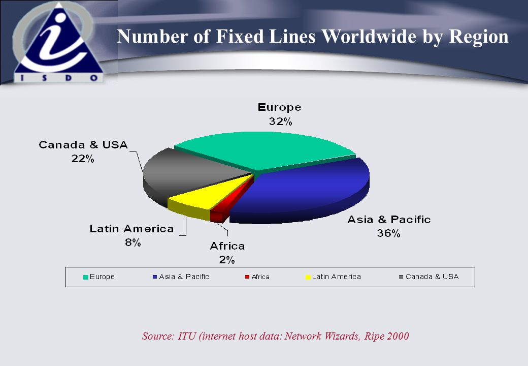 Number of Fixed Lines Worldwide by Region
