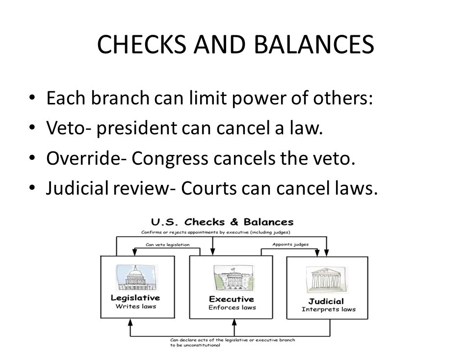 CHECKS AND BALANCES Each branch can limit power of others: