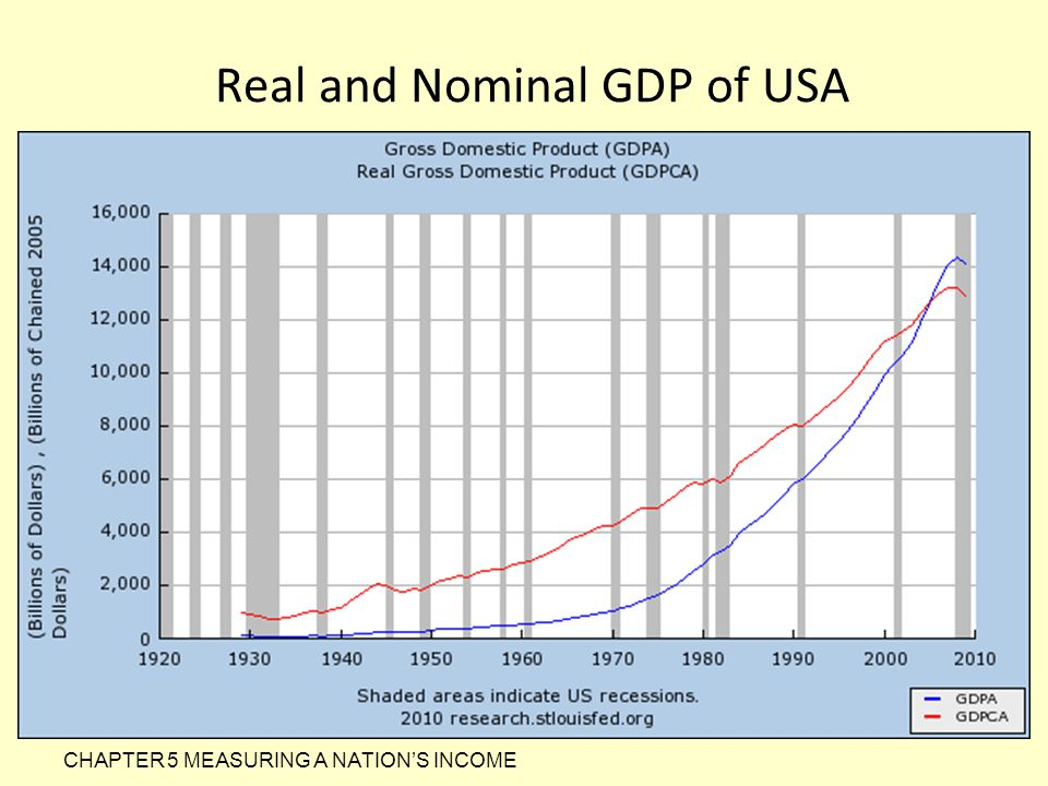 Real and Nominal GDP of USA