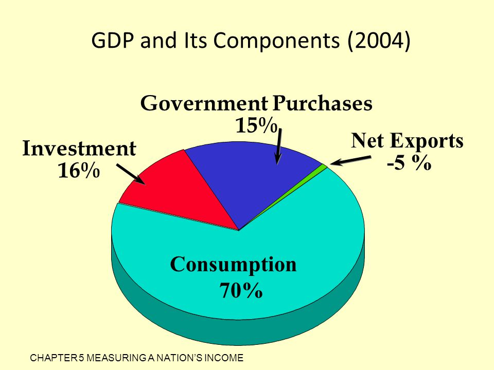 GDP and Its Components (2004)