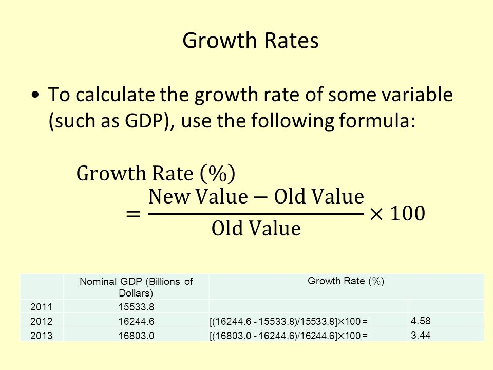 Calculating EPS Growth Rate