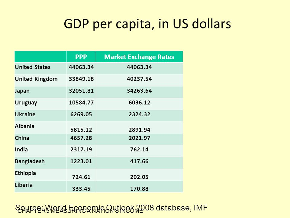 GDP per capita, in US dollars