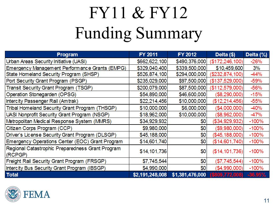 FY11 & FY12 Funding Summary For Internal Use Only