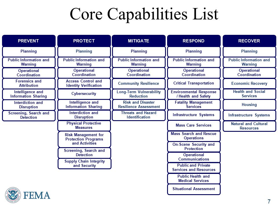 Core Capabilities List