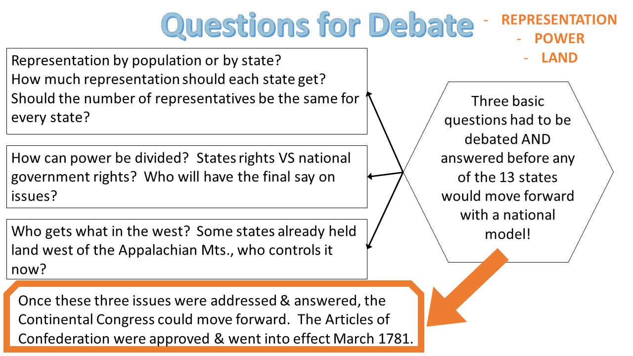 Questions for Debate REPRESENTATION POWER LAND