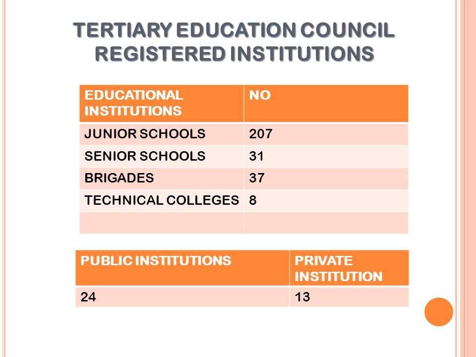TERTIARY EDUCATION COUNCIL REGISTERED INSTITUTIONS