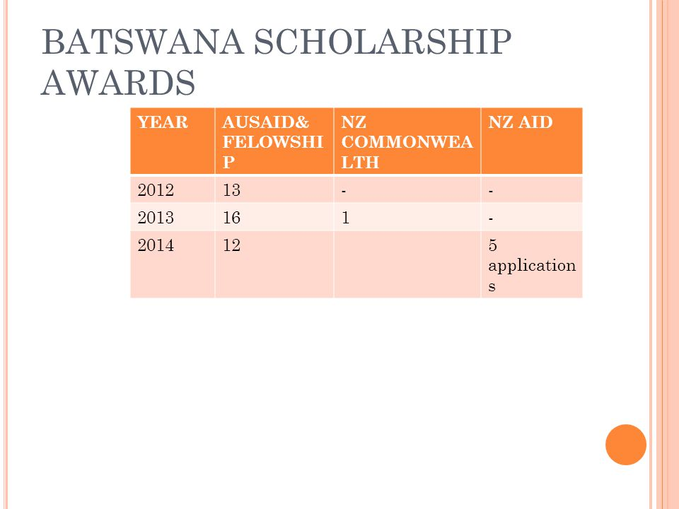 BATSWANA SCHOLARSHIP AWARDS