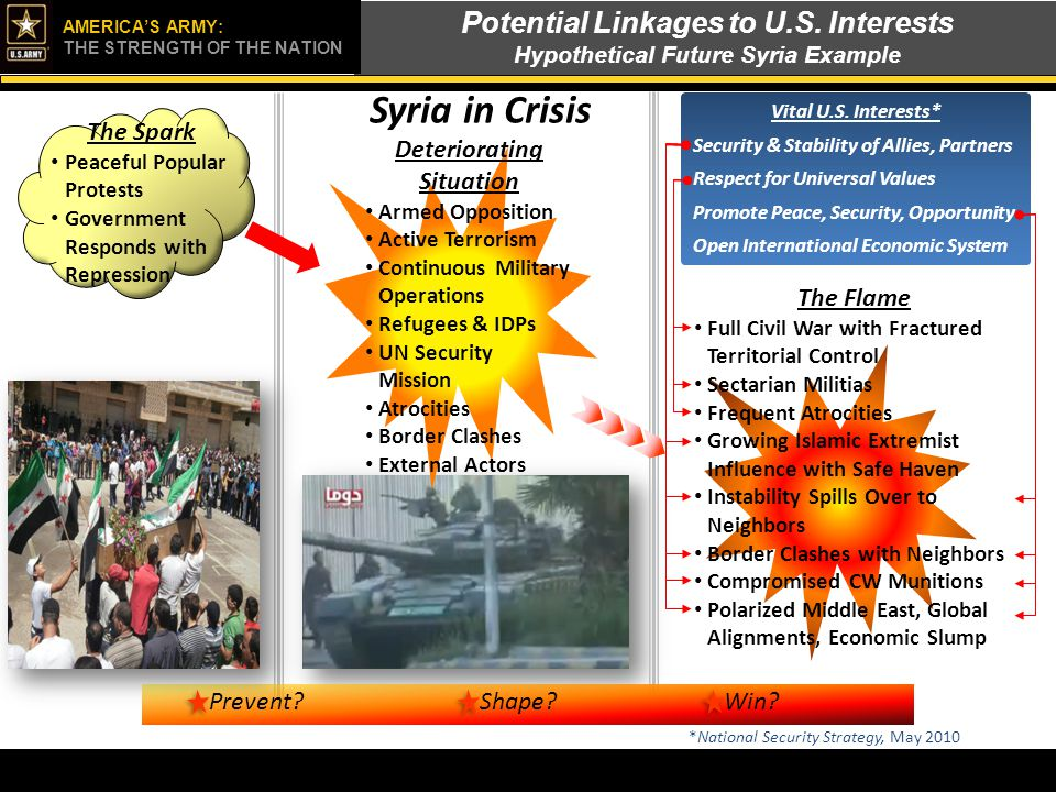 Potential Linkages to U.S. Interests Hypothetical Future Syria Example