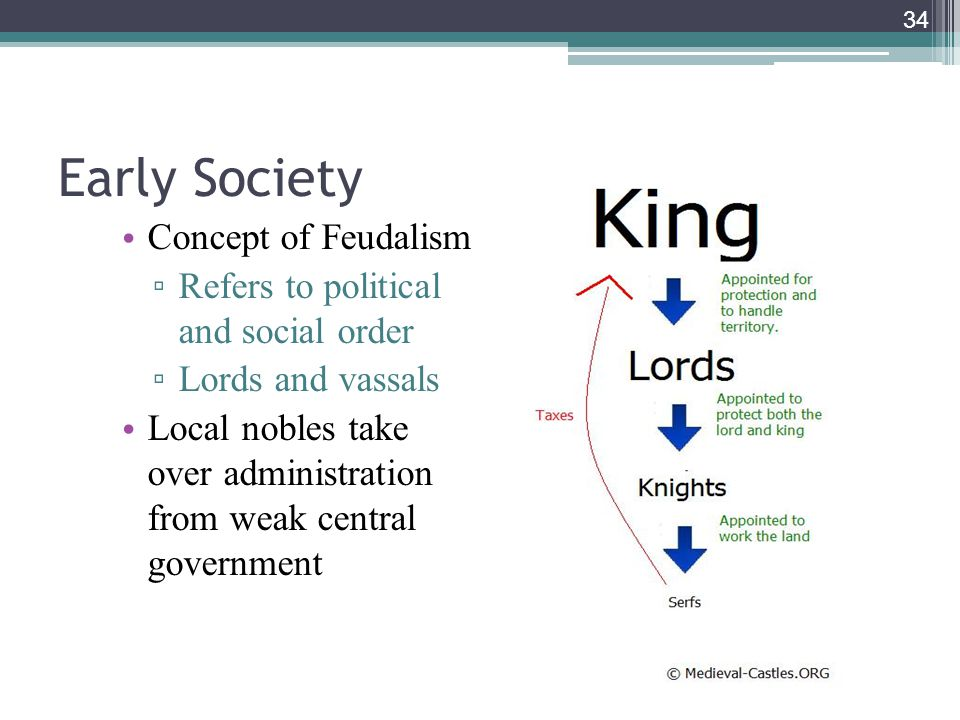 Early Society Concept of Feudalism
