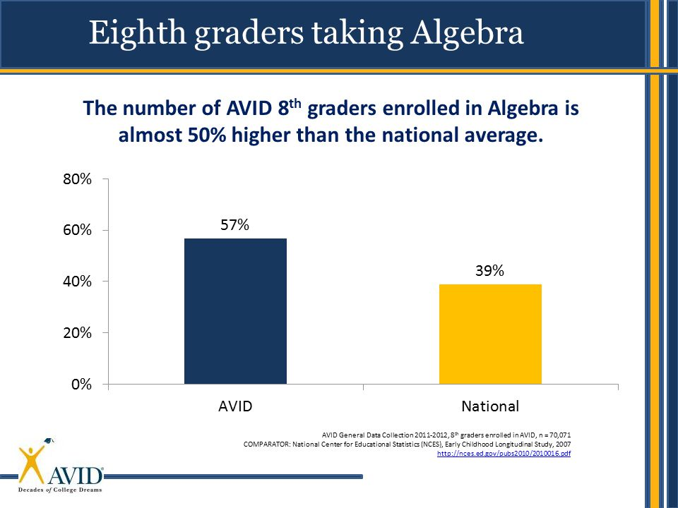 Eighth graders taking Algebra
