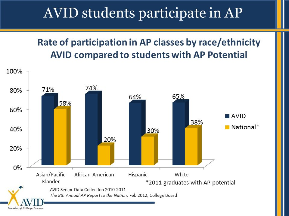 AVID students participate in AP