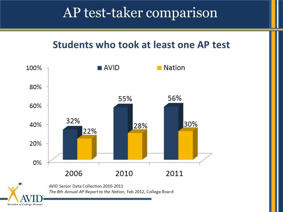 AP test-taker comparison
