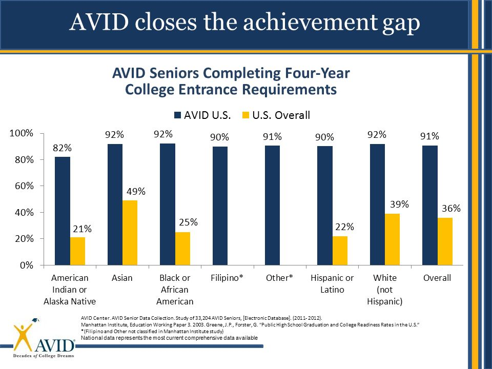 AVID closes the achievement gap