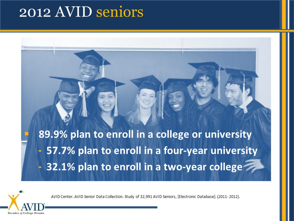 2012 AVID seniors 89.9% plan to enroll in a college or university