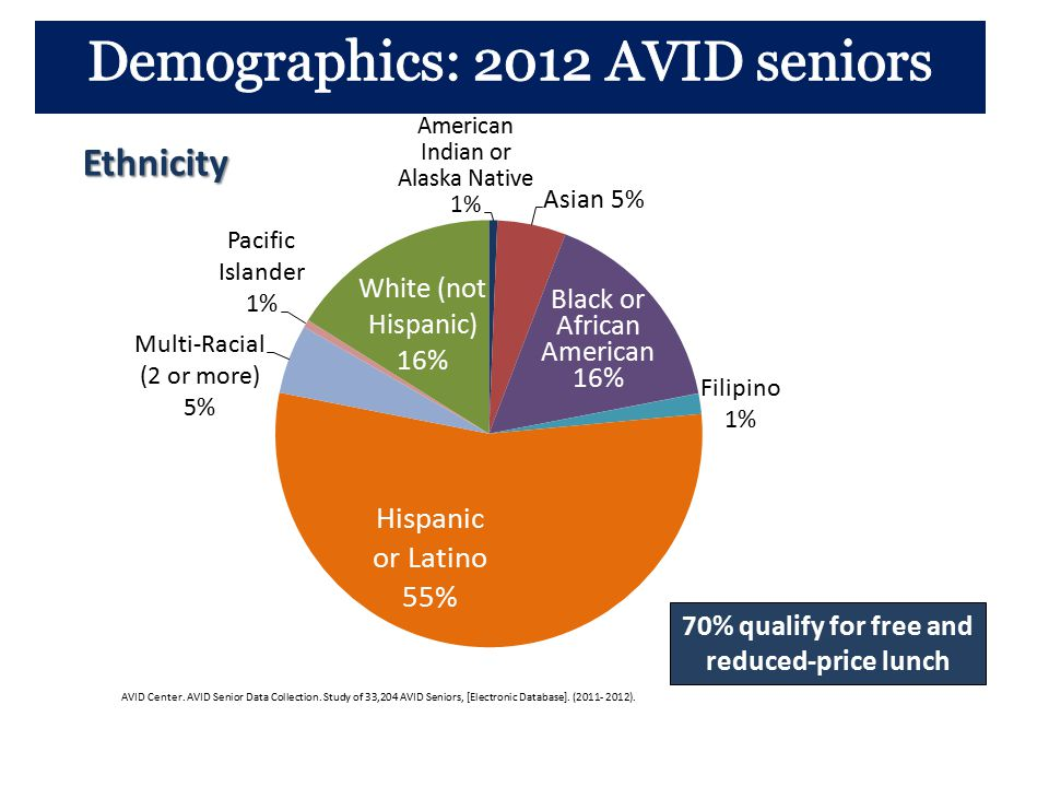 Demographics: 2012 AVID seniors