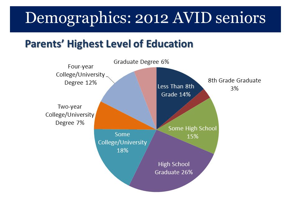 Parents' Highest Level of Education