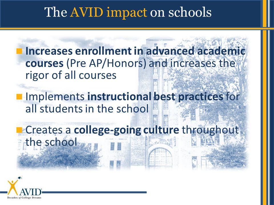 The AVID impact on schools