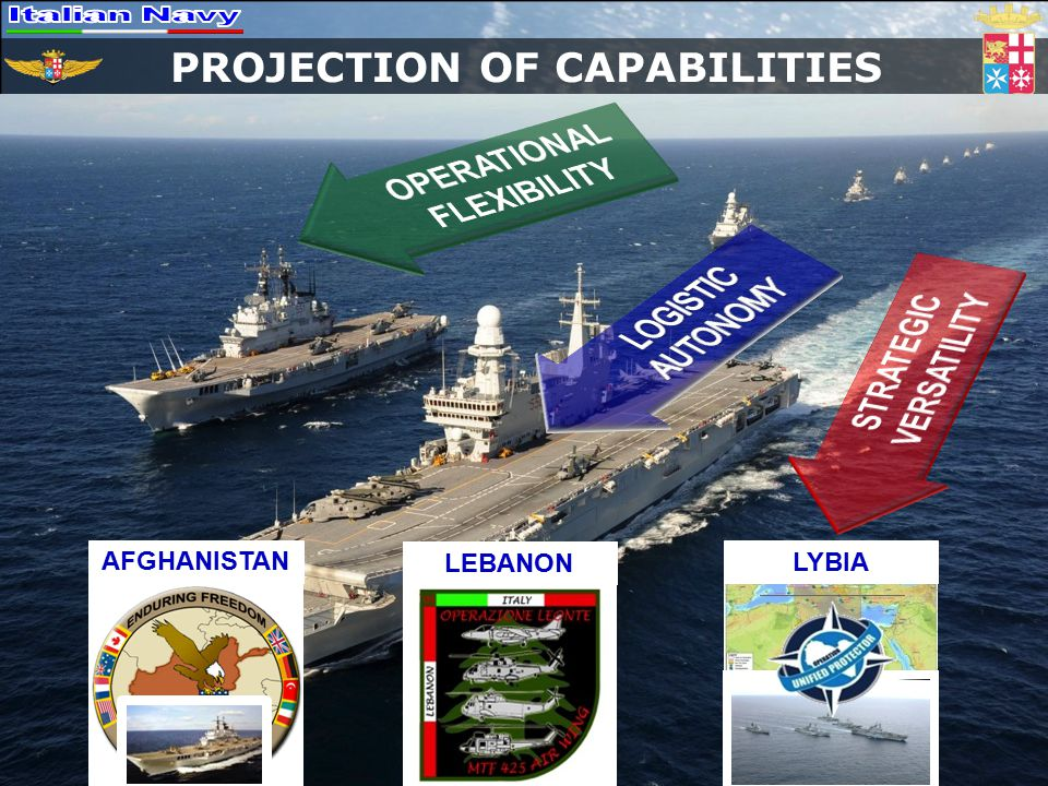 PROJECTION OF CAPABILITIES