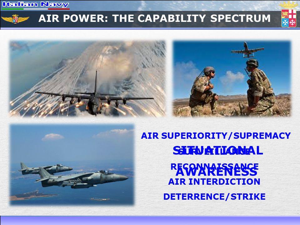 AIR POWER: THE CAPABILITY SPECTRUM
