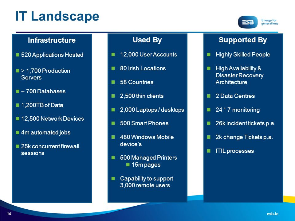 IT Landscape Infrastructure Used By Supported By