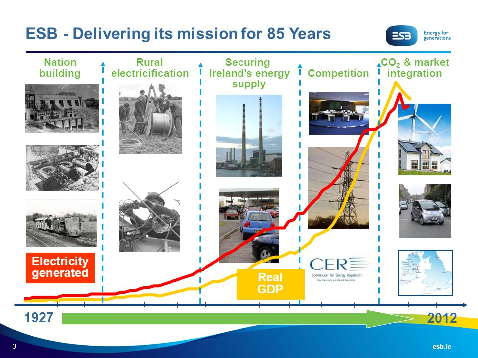 ESB - Delivering its mission for 85 Years