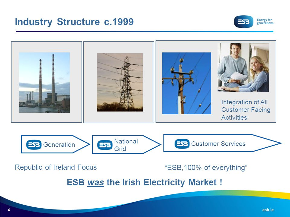 ESB was the Irish Electricity Market !