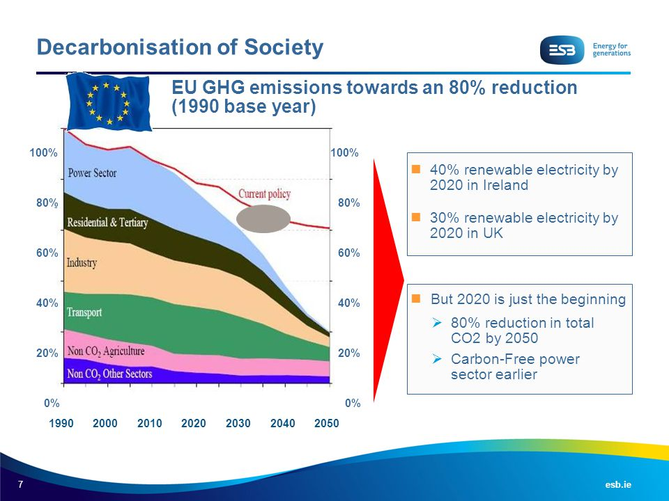 Decarbonisation of Society