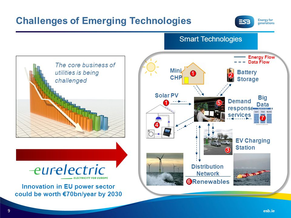 Challenges of Emerging Technologies