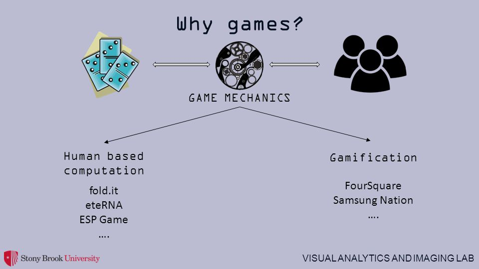 Why games GAME MECHANICS Human based computation Gamification