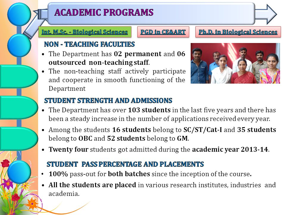ACADEMIC PROGRAMS NON - TEACHING FACULTIES