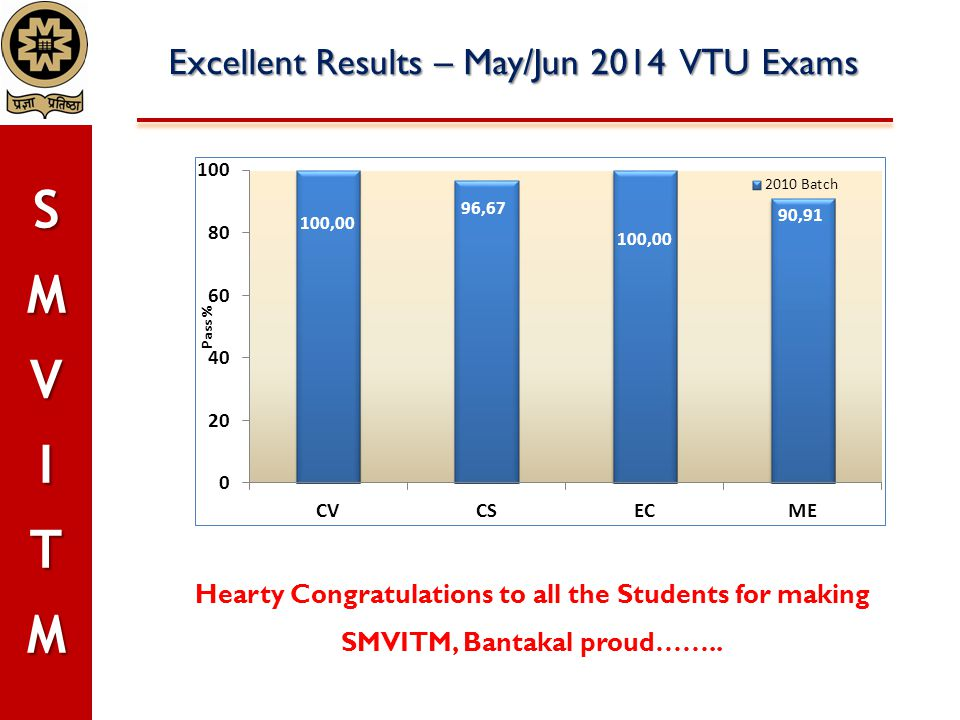 Excellent Results – May/Jun 2014 VTU Exams