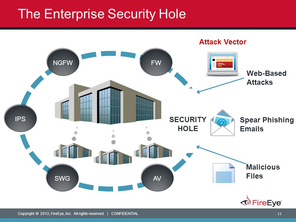 The Enterprise Security Hole