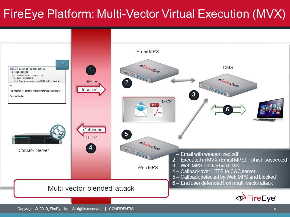 FireEye Platform: Multi-Vector Virtual Execution (MVX)