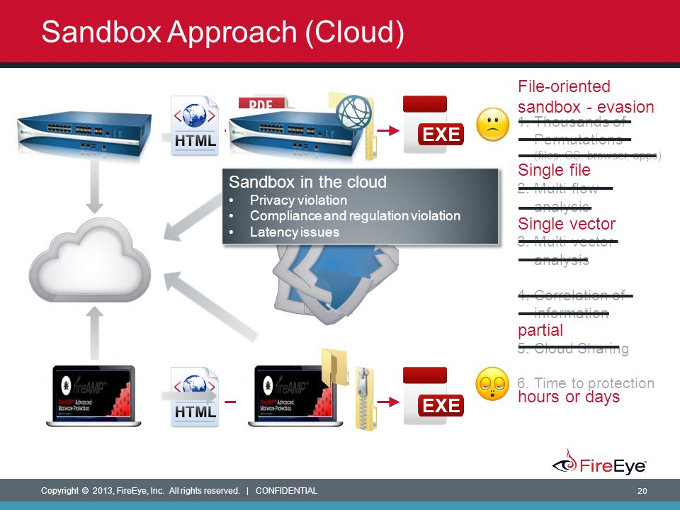 Sandbox Approach (Cloud)