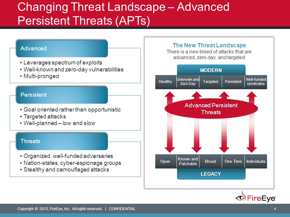 Changing Threat Landscape – Advanced Persistent Threats (APTs)