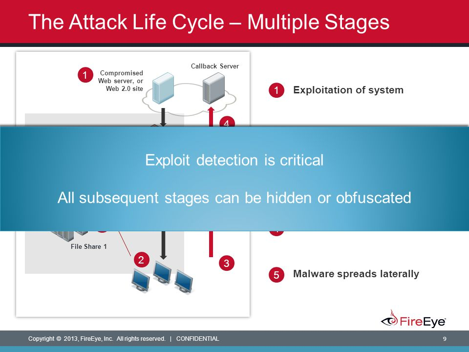 The Attack Life Cycle – Multiple Stages