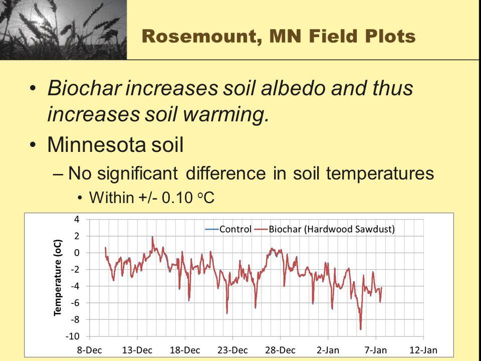 Rosemount, MN Field Plots