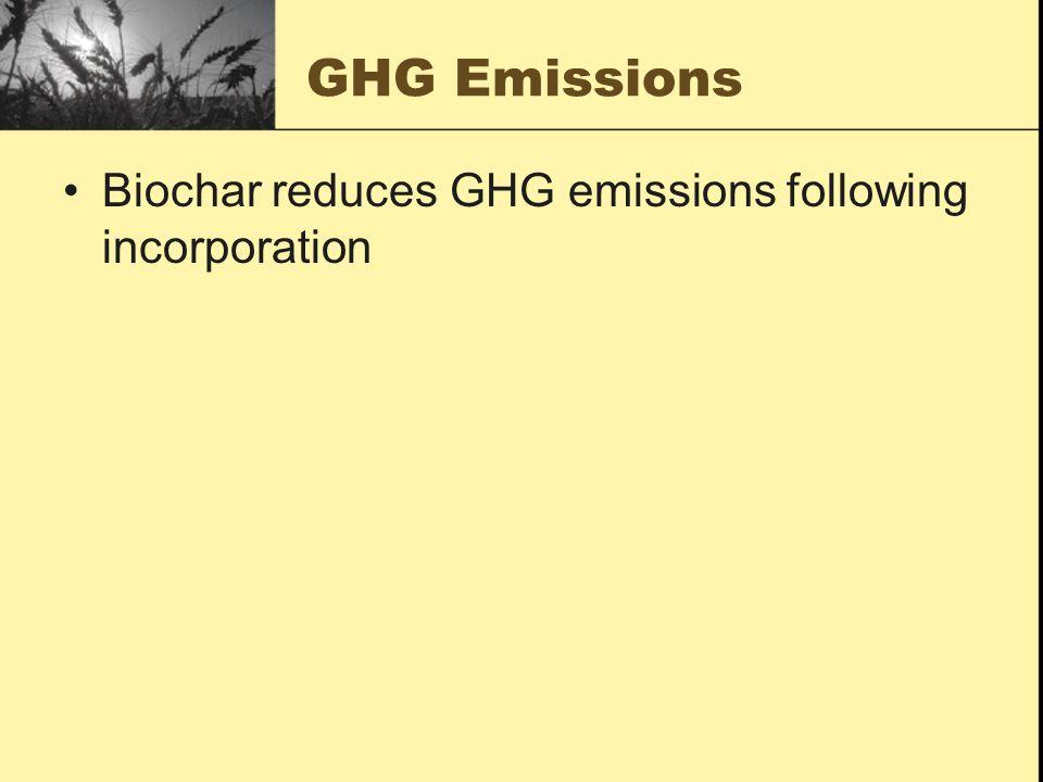 GHG Emissions Biochar reduces GHG emissions following incorporation