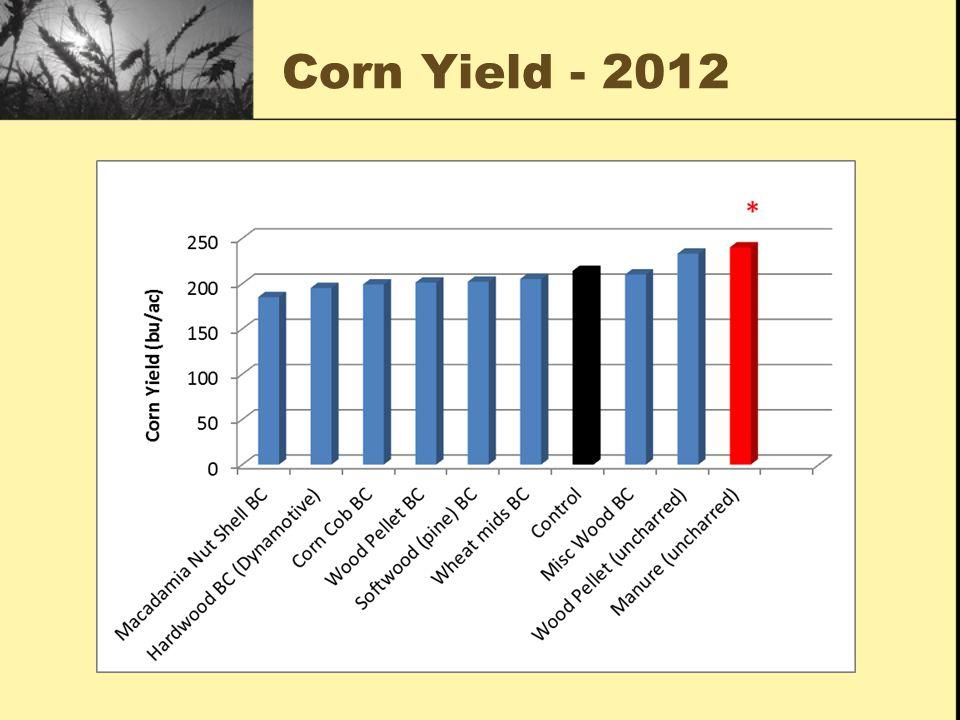 Corn Yield - 2012