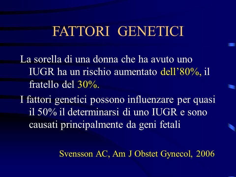 FATTORI GENETICI La sorella di una donna che ha avuto uno IUGR ha un rischio aumentato dell'80%, il fratello del 30%.